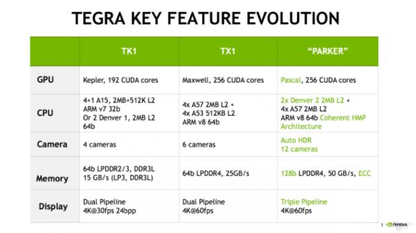 NVIDIA新Tegra Parker公布:首用6核CPU GPU升级帕斯卡架构的照片 - 2