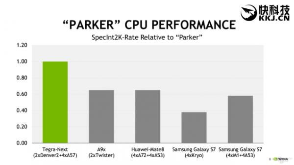 NVIDIA新Tegra Parker公布:首用6核CPU GPU升级帕斯卡架构的照片 - 4