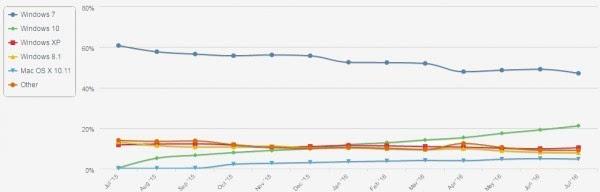 企业级用户将决定Windows 10装机率何时超过Windows 7的照片 - 2