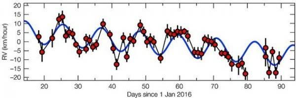 另一个地球:距离地球最近恒星周围发现系外行星地表或有水的照片 - 4