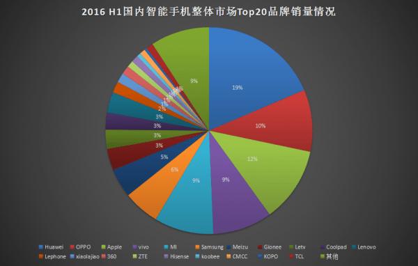 2016年上半年手机销量出炉:华为、OPPO、苹果分列前三的照片 - 2