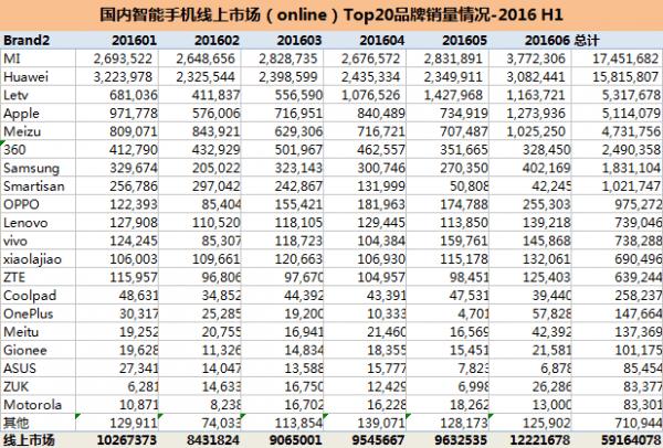 2016年上半年手机销量出炉:华为、OPPO、苹果分列前三的照片 - 4