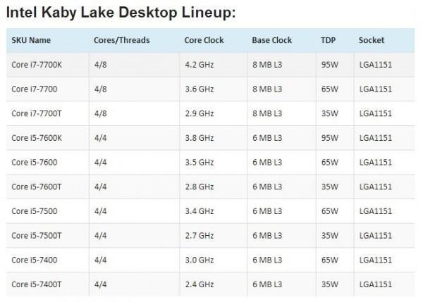 Intel Kaby Lake处理器上市时间曝光:桌面2016年底的照片 - 3