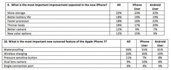 消费者对新款iPhone的最大期望?更多容量的照片 - 2
