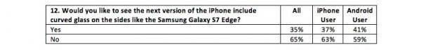 消费者对新款iPhone的最大期望?更多容量的照片 - 3
