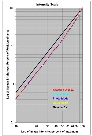 三星Note 7屏幕专业分析:色域/亮度多项创纪录的照片 - 8