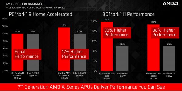 AMD正式公布第七代桌面级APU AM4新接口的照片 - 2