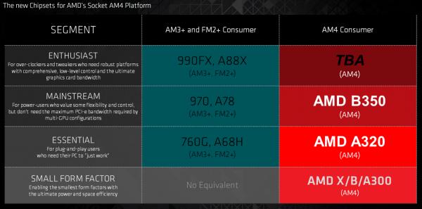 AMD正式公布第七代桌面级APU AM4新接口的照片 - 3