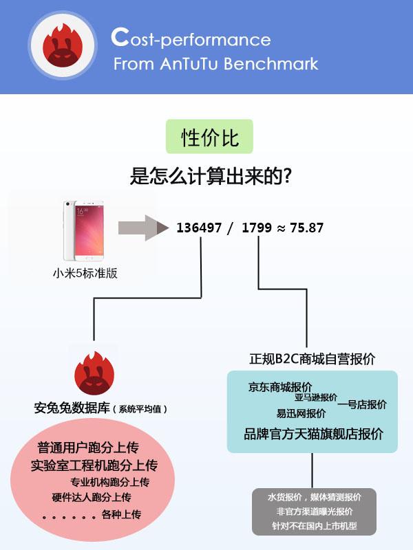 小米并非第一 新一期安兔兔手机性价比排行榜发布的照片 - 2