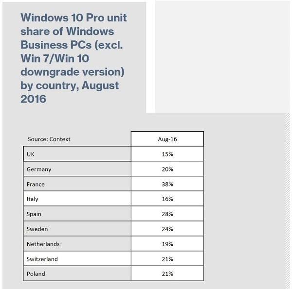 研究称Windows 10在企业市场的影响力进一步加深的照片 - 2