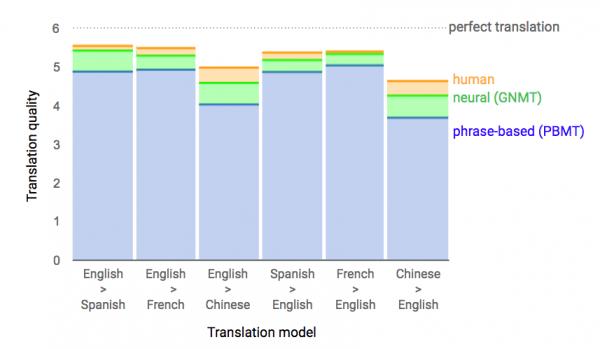 谷歌AI翻译系统准确率正在接近人类水平的照片 - 2