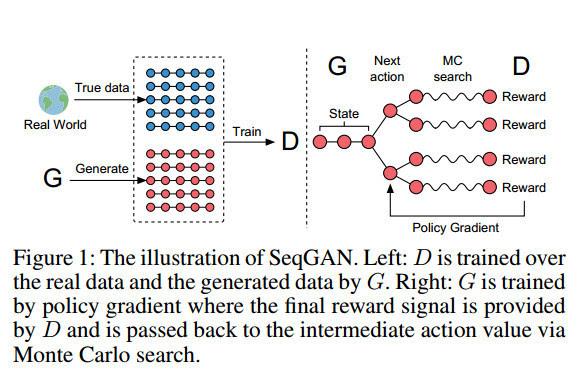洞见  生成对抗网络GAN最近在NLP领域有哪些应用? - 人工智能