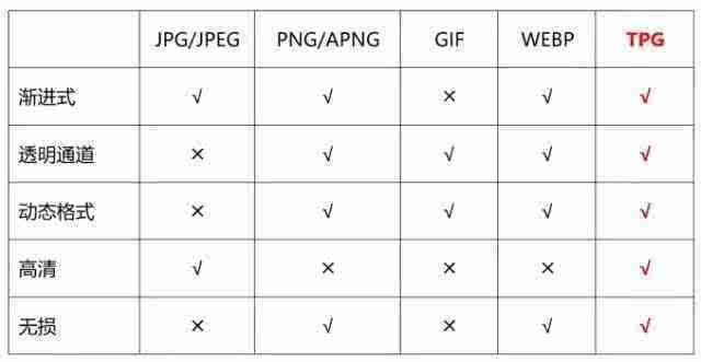 腾讯推出自研图片格式TPG:同画质体积小90%的照片 - 5