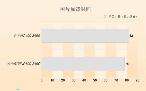 同等价位 选SATA SSD还是M.2 SSD?的照片 - 18