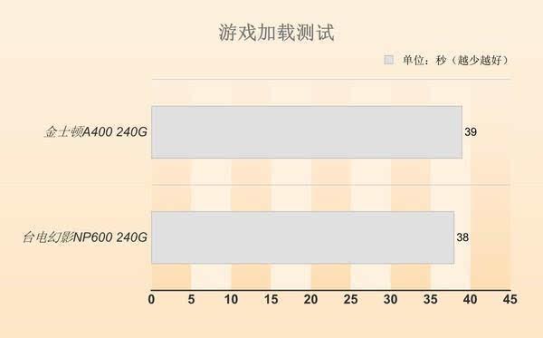 同等价位 选SATA SSD还是M.2 SSD?的照片 - 19
