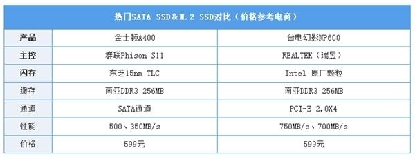 同等价位 选SATA SSD还是M.2 SSD?的照片 - 7