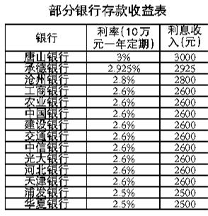 十万元定期半年利息_10万元定存一年利息几何-搜狐
